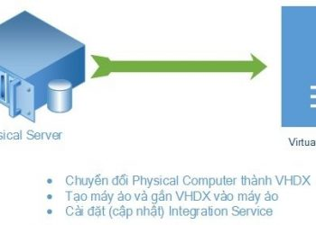 Convert Physical Computer to Virtual Machine - Windows Server 2012 R2 5
