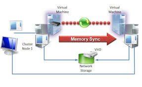 Live Migration with iSCSI SAN (Windows Server 2012 R2)