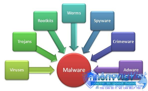 Hủy bỏ virus, phần mềm độc hại, và Trojan