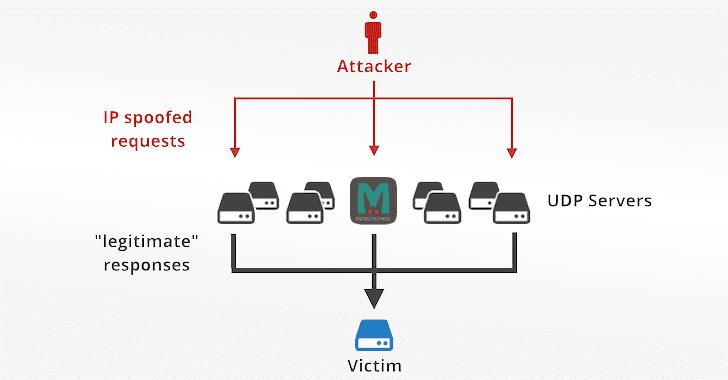 Hướng dẫn DDOS memcached và cách phòng chống