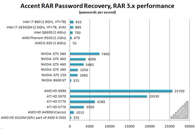 ACCENT RAR PASSWORD RECOVERY