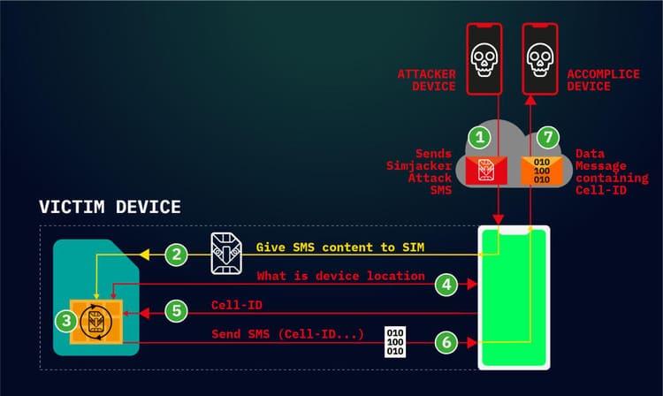 Hacker có thể khai thác lỗ hổng SMS